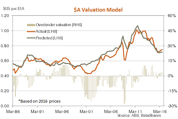 $A Valuation Model