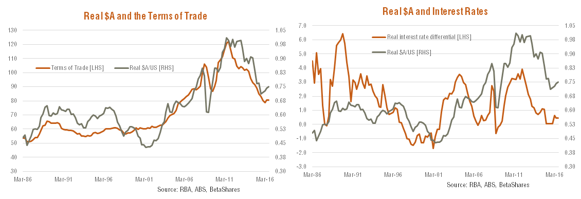 Real $A and the Terms of Trade & Real $A and Interest Rates