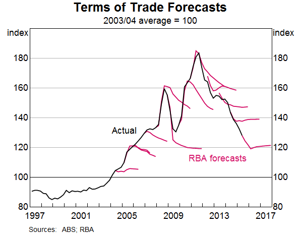 Terms of Trade Forecasts