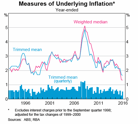 Measures of Underlying Inflation