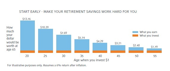 Start Early - Make Your Retirement Savings Work Hard For You