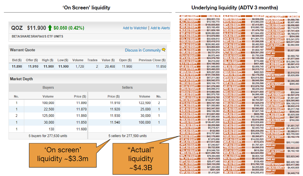 On Screen Liquidity and Underlying Liquidity (ADTC 3 months)