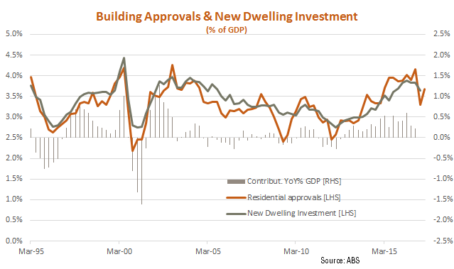 Building Approvals & New Dwelling Investment