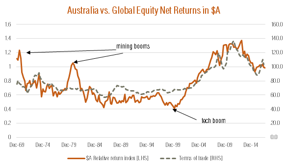 Australia vs. Global Equity Net Returns