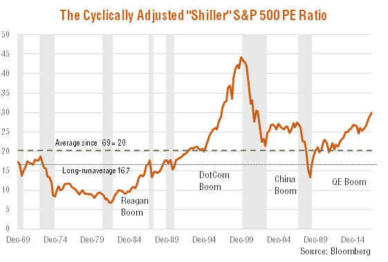 "The Cyclically Adjusted ""Shiller"" S&P 500 PE Ratio"