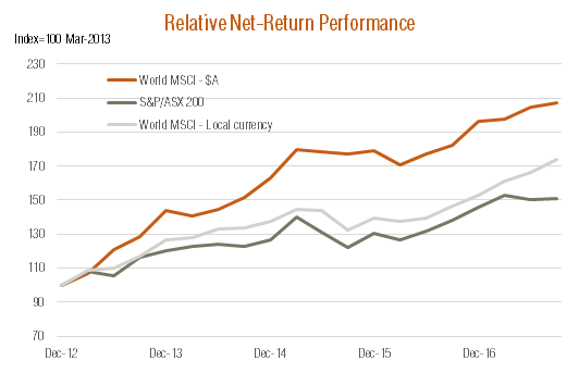 Relative Net Return Performance