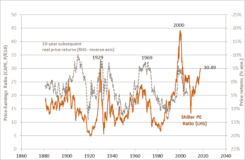 Shiller PE Ratio and Subsequent 10-year Real Share Price Returns