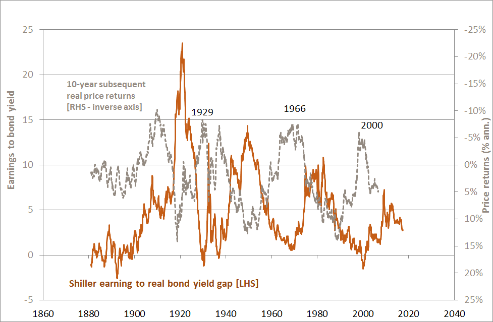 Shiller Earnings to Real-Bond-Yield Gap