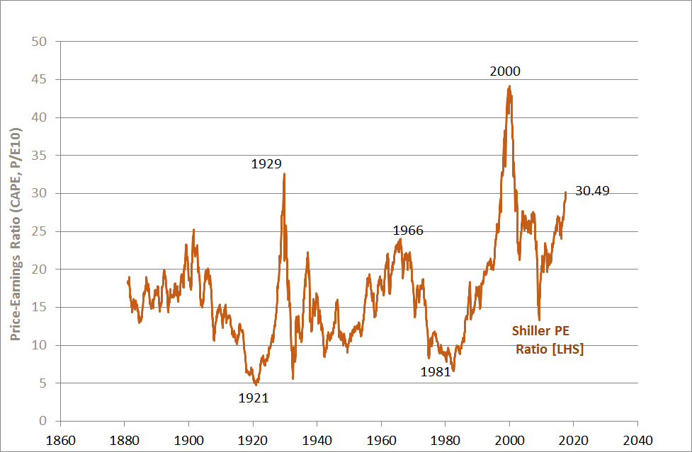 The Shiller PE Ratio is high